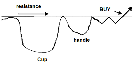 cup with handle chart pattern 01