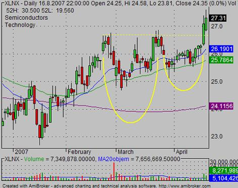 cup with handle chart pattern XLNX 02