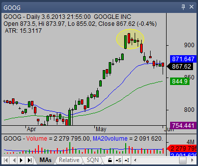 The dark cloud cover candlestick pattern 01