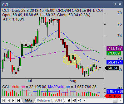 The dark cloud cover candlestick pattern 03