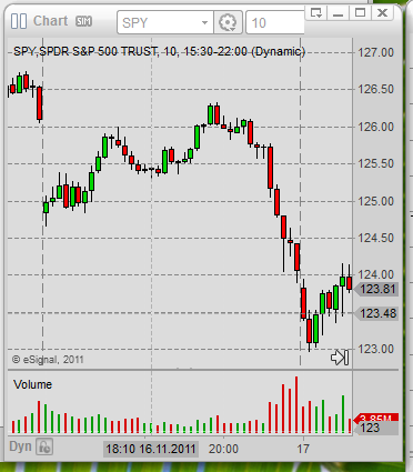 day fund index trading 01 SPY