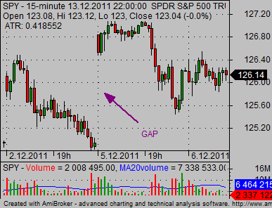 day trading for beginners 02 gap