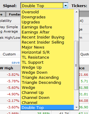 How to scan for double top pattern - Simple stock trading