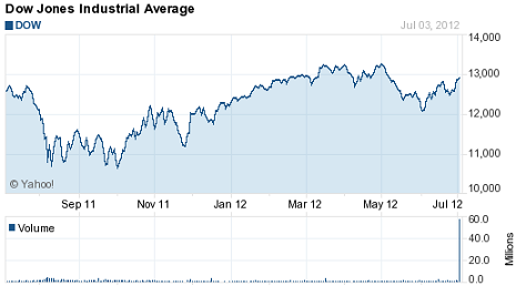 dow jones average today yahoo chart