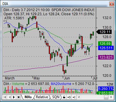 dow jones industrial index etf current situation