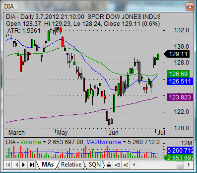 dow jones today graph dia etf