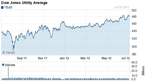 dow jones utility average chart 01