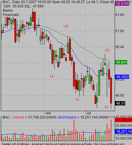 downtrend0