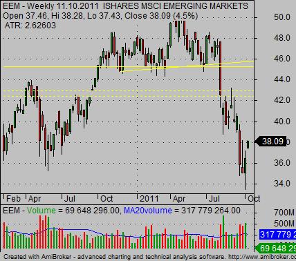 emerging markets etf EEM
