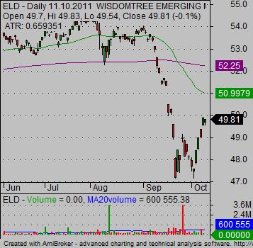 emerging markets etf Bond ELD