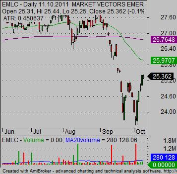emerging markets etf Bond EMLC