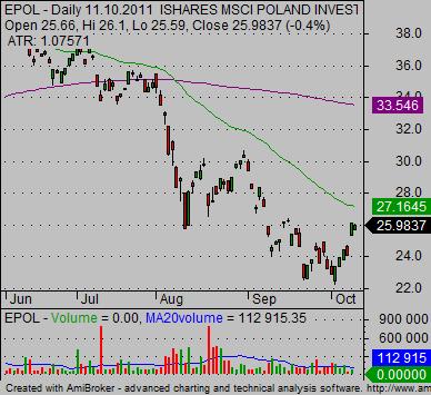 emerging_markets_international-etf-Poland