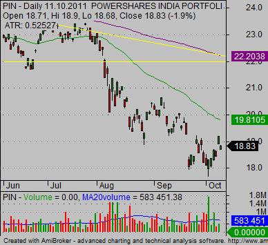 emerging_markets_international-etf-India