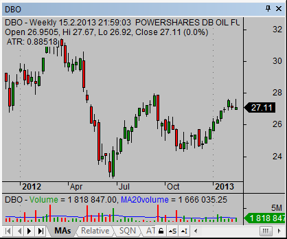 Energy ETF DBO