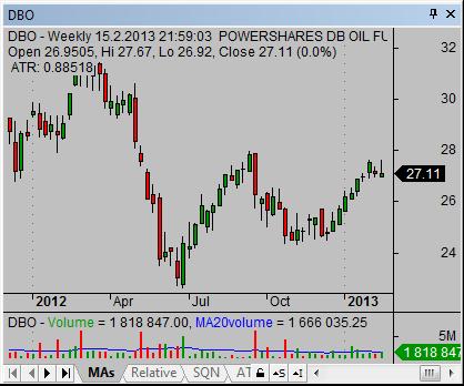 Energy ETF DBO