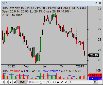 etf-securities-DBA