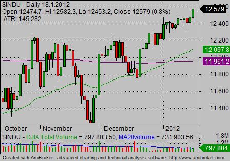 Dia Etf Simple Stock Trading