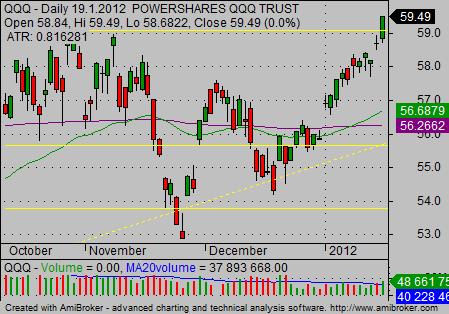 Major Nasdaq Etf Symbols Simple Stock Trading