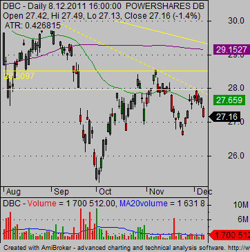 gold-etf-DBC-Commodity-ETF-chart-01