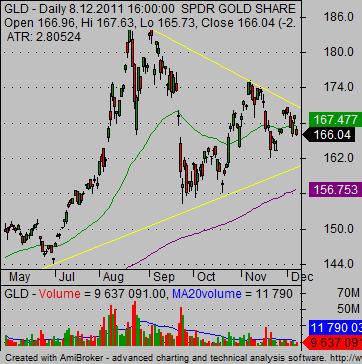 gold-etf-gld-etf-chart-02