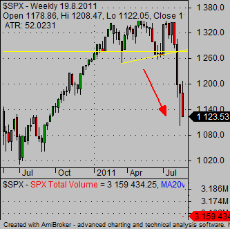 how to short stocks example of decline SP500