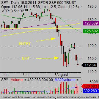 how to short stocks - SPY bearish trade