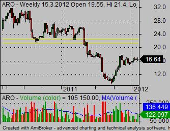 how to trade stock ARO target