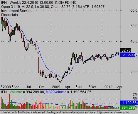 India fund IFN