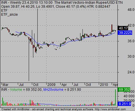 India ETF IN