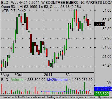 international_bond etf emerging markets etf ELD
