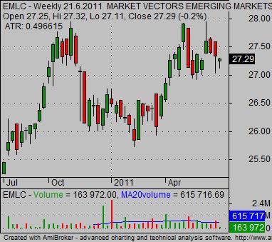 international_bond etf emerging markets etf EMLC