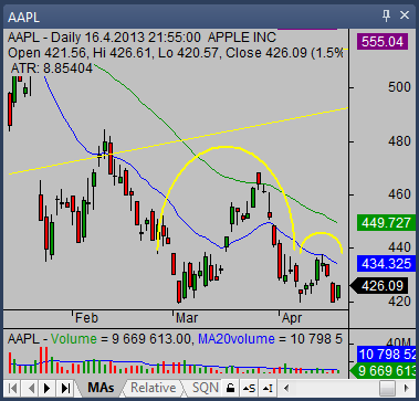 inverted cup with handle chart pattern AAPL
