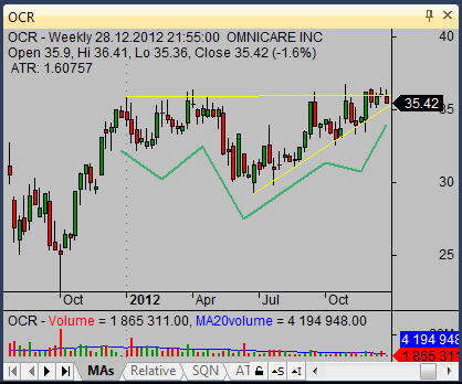 inverted head and shoulders on OCR weekly chart