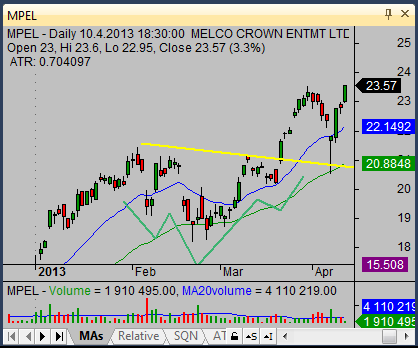 inverted head and shoulders trade results 04
