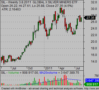 invest in silver etf SIL global silver miners etf