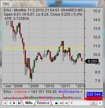 japanese stock market 01 EWJ Japan ETF