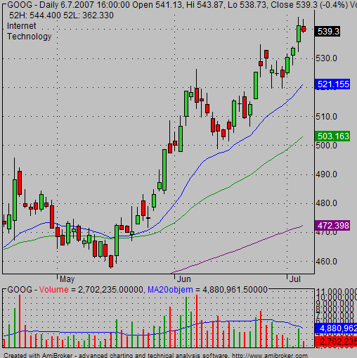 moving averages example char