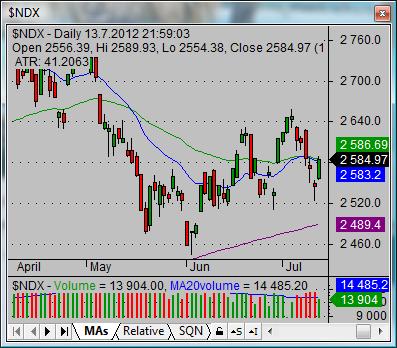 nasdaq100 index market stock total chart 02