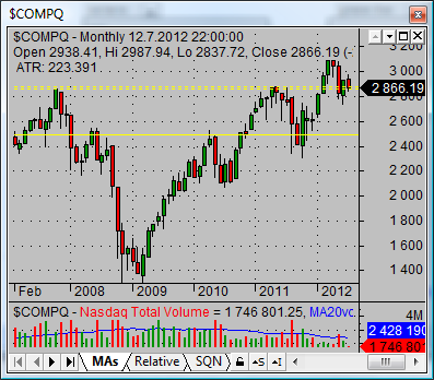 nasdaq composite index COMPQ monthlygraph 04