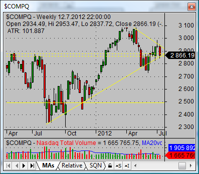 nasdaq composite index COMPQ weekly graph 03