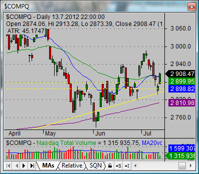 nasdaq composite index market stock total chart