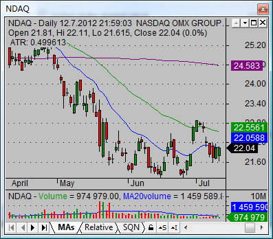 nasdaq stock quotes NDAQ daily 01
