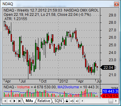 nasdaq stock quotes NDAQ weekly 02