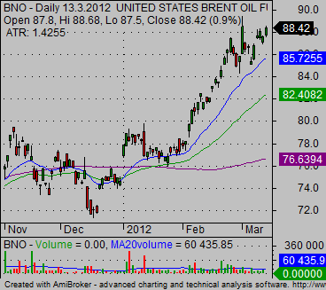 Oil ETF BNO daily technical stock chart