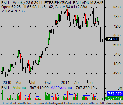 palladium commodity exchange traded fund PALL
