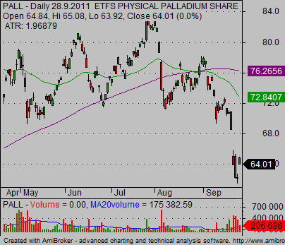 palladium etf bearish chart analysis