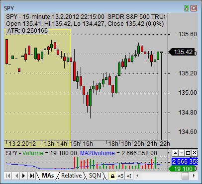 pre market stock trading chart of SPY index ETF
