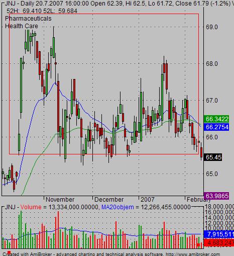 trading range stock chart situation