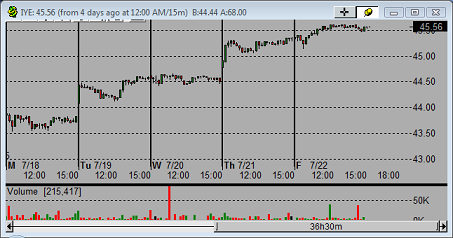 realtime stock charts 0