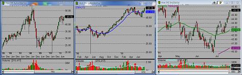 realtime stock charts stock pick
